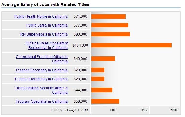 Public-Health-California-Related-Jobs