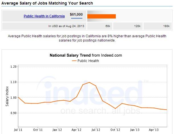Public-Health-Degree-California-Salary