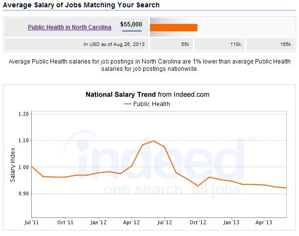 Public-Health-Degree-North-Carolina-Salary