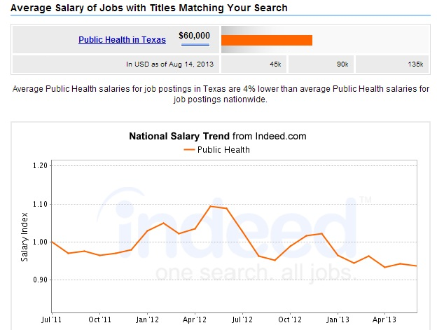 Public-Health-Degree-Texas-Salary