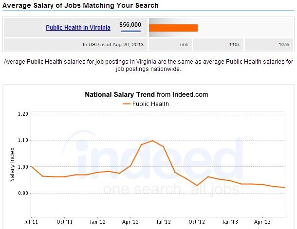 Public-Health-Degree-Virginia-Salary