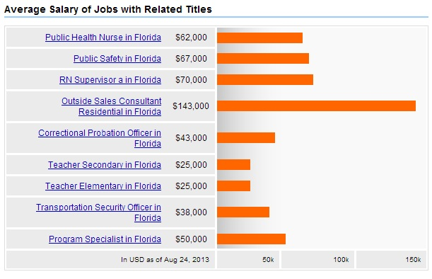 Public-Health-Florida-Related-Jobs