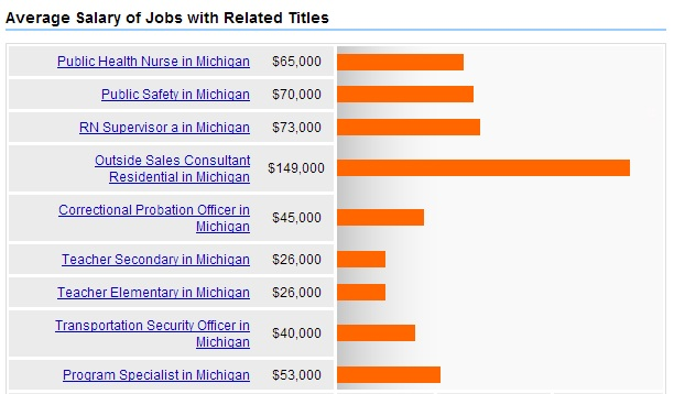 Public-Health-Michigan-Related-Jobs