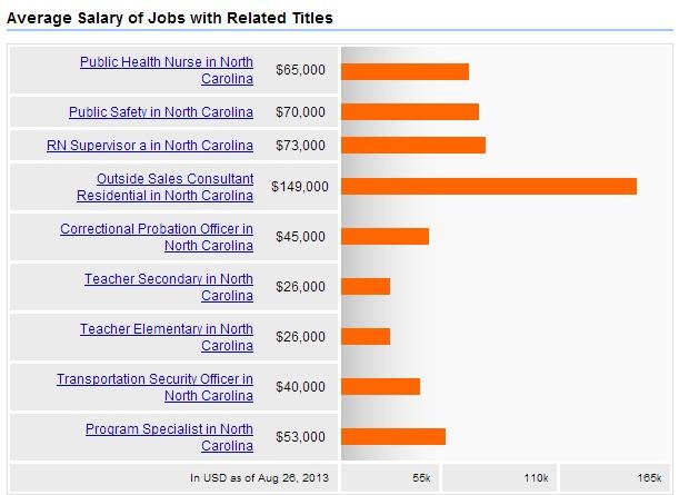 Public-Health-North-Carolina-Related-Jobs