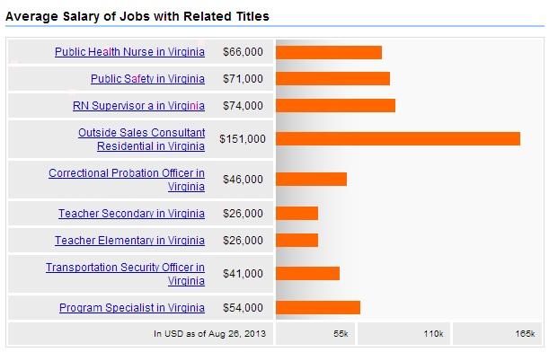 Public-Health-Virginia-Related-Jobs