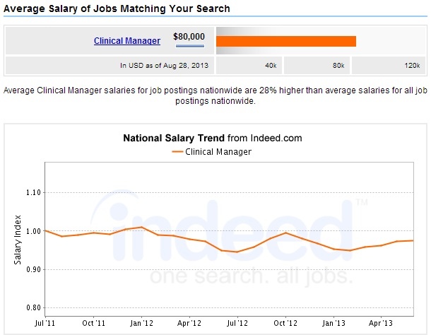 Clinical-Manager-Salary-Outlook