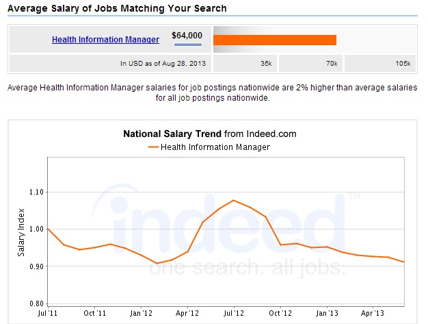 what is the salary outlook for mha degree grads? | mphprogramslist, Human body