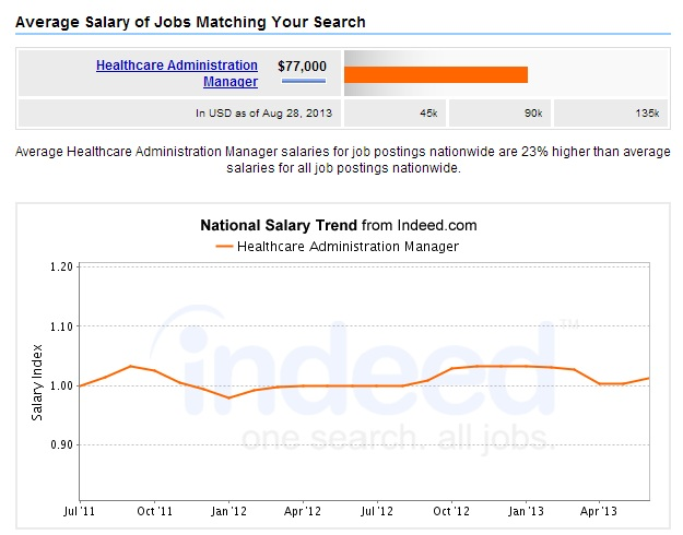 Healthcare-Administration-Manager-Salary-Chart