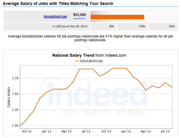 MPH-Biostatistician-Salary