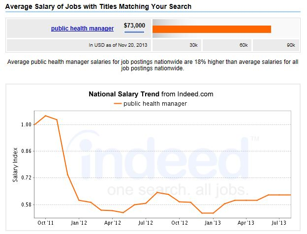 MPH-Medical-Health-Services-Salary